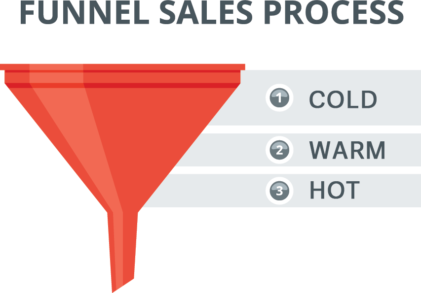 Sales-funnel-process